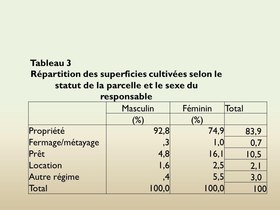 Tableau 3 Répartition des superficies cultivées selon le statut de la parcelle et le sexe du responsable MasculinFémininTotal (%) Propriété92,874,9 83,9 Fermage/métayage,31,0 0,7 Prêt4,816,1 10,5 Location1,62,5 2,1 Autre régime,45,5 3,0 Total100,0 100