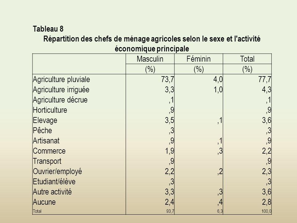 Tableau 8 Répartition des chefs de ménage agricoles selon le sexe et l activité économique principale MasculinFémininTotal (%) Agriculture pluviale73,74,077,7 Agriculture irriguée3,31,04,3 Agriculture décrue,1 Horticulture,9 Elevage3,5,13,6 Pêche,3 Artisanat,9,1,9 Commerce1,9,32,2 Transport,9 Ouvrier/employé2,2,22,3 Etudiant/élève,3 Autre activité3,3,33,6 Aucune2,4,42,8 Total93,76,3100,0