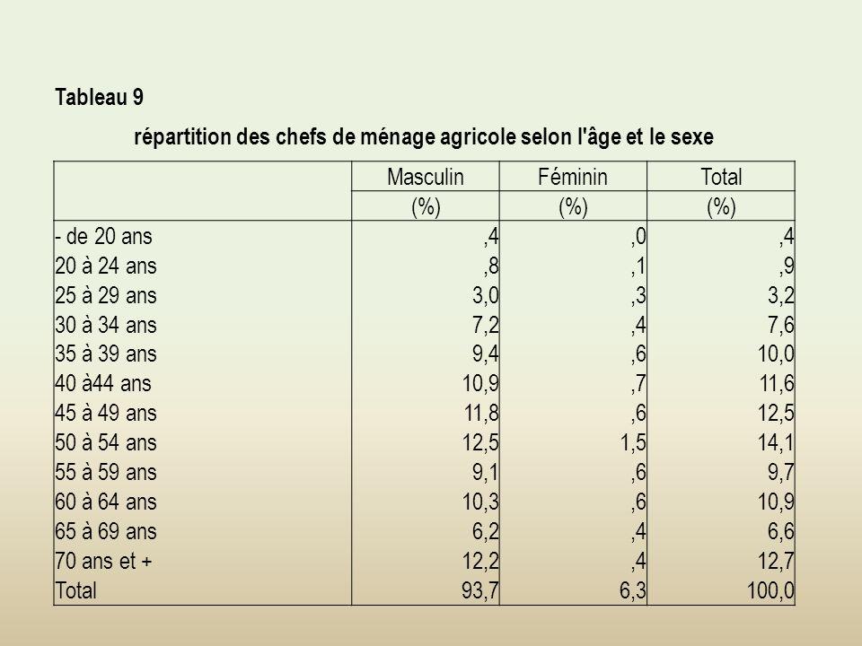 Tableau 9 répartition des chefs de ménage agricole selon l âge et le sexe MasculinFémininTotal (%) - de 20 ans,4,0,4 20 à 24 ans,8,1,9 25 à 29 ans3,0,33,2 30 à 34 ans7,2,47,6 35 à 39 ans9,4,610,0 40 à44 ans10,9,711,6 45 à 49 ans11,8,612,5 50 à 54 ans12,51,514,1 55 à 59 ans9,1,69,7 60 à 64 ans10,3,610,9 65 à 69 ans6,2,46,6 70 ans et +12,2,412,7 Total93,76,3100,0