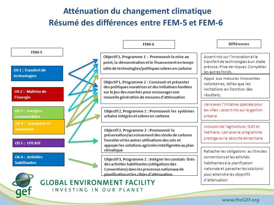 Atténuation du changement climatique Résumé des différences entre FEM-5 et FEM-6 FEM-5 OS 1 : Transfert de technologies OS 2 : Maîtrise de lénergie OS 3 : Energies renouvelables OS 4 : Transports et urbanisme OS 5 : UTCATF O6 6 : Activités habilitantes FEM-6 Objectif 1, Programme 1 : Promouvoir la mise au point, la démonstration et le financement en temps utile de technologies/politiques sobres en carbone Objectif 1, Programme 2 : Concevoir et présenter des politiques novatrices et des initiatives fondées sur le jeu des marchés pour encourager une nouvelle génération de mesures datténuation Objectif 2, Programme 1 : Promouvoir les systèmes urbains intégrés et sobres en carbone Objectif 2, Programme 2 : Promouvoir la préservation/accroissement des stocks de carbone forestier et les autres utilisations des sols et appuyer les solutions agricoles intelligentes au plan climatique Objectif 3, Programme 1 : Intégrer les constats tirés des activités habilitantes (obligations des Conventions) dans les processus nationaux de planification et les cibles datténuation Différences Accent mis sur linnovation et le transfert de technologies à un stade précoce.