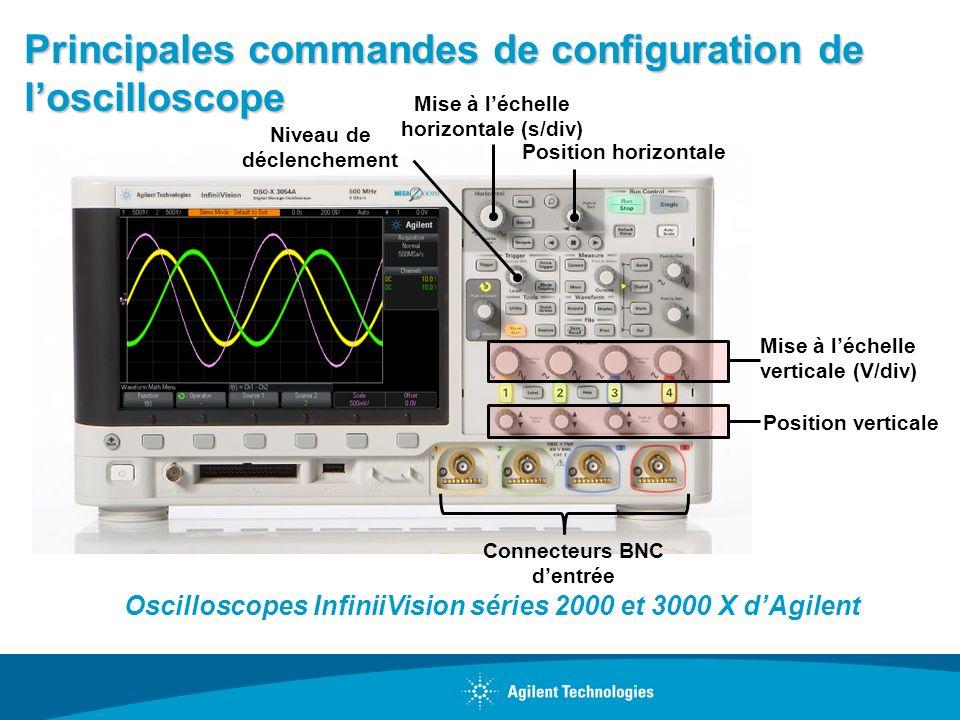 Principales commandes de configuration de loscilloscope Mise à léchelle horizontale (s/div) Position horizontale Position verticale Mise à léchelle ve