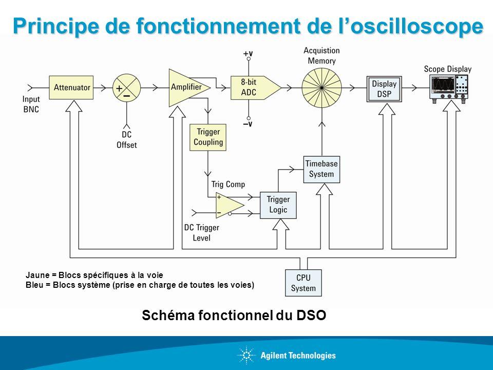 Principe de fonctionnement de loscilloscope Schéma fonctionnel du DSO Jaune = Blocs spécifiques à la voie Bleu = Blocs système (prise en charge de tou