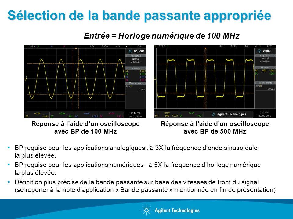 Sélection de la bande passante appropriée BP requise pour les applications analogiques : 3X la fréquence donde sinusoïdale la plus élevée. BP requise