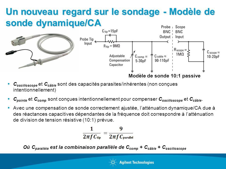 Un nouveau regard sur le sondage - Modèle de sonde dynamique/CA C oscilloscope et C câble sont des capacités parasites/inhérentes (non conçues intenti