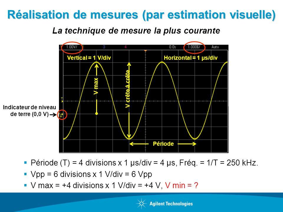 Réalisation de mesures (par estimation visuelle) Période (T) = 4 divisions x 1 µs/div = 4 µs, Fréq. = 1/T = 250 kHz. Vpp = 6 divisions x 1 V/div = 6 V