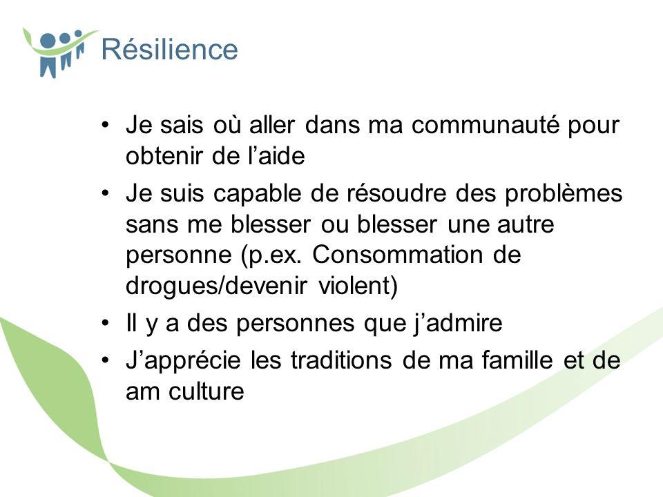 Résilience Je sais où aller dans ma communauté pour obtenir de laide Je suis capable de résoudre des problèmes sans me blesser ou blesser une autre personne (p.ex.