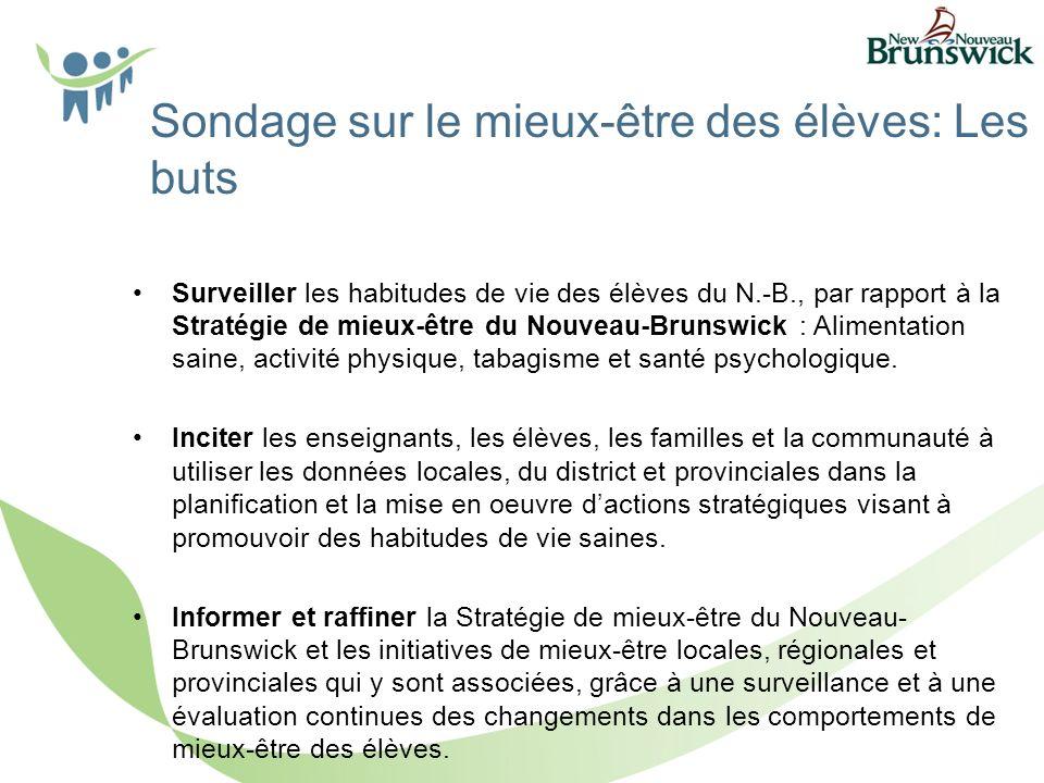 Surveiller les habitudes de vie des élèves du N.-B., par rapport à la Stratégie de mieux-être du Nouveau-Brunswick : Alimentation saine, activité physique, tabagisme et santé psychologique.