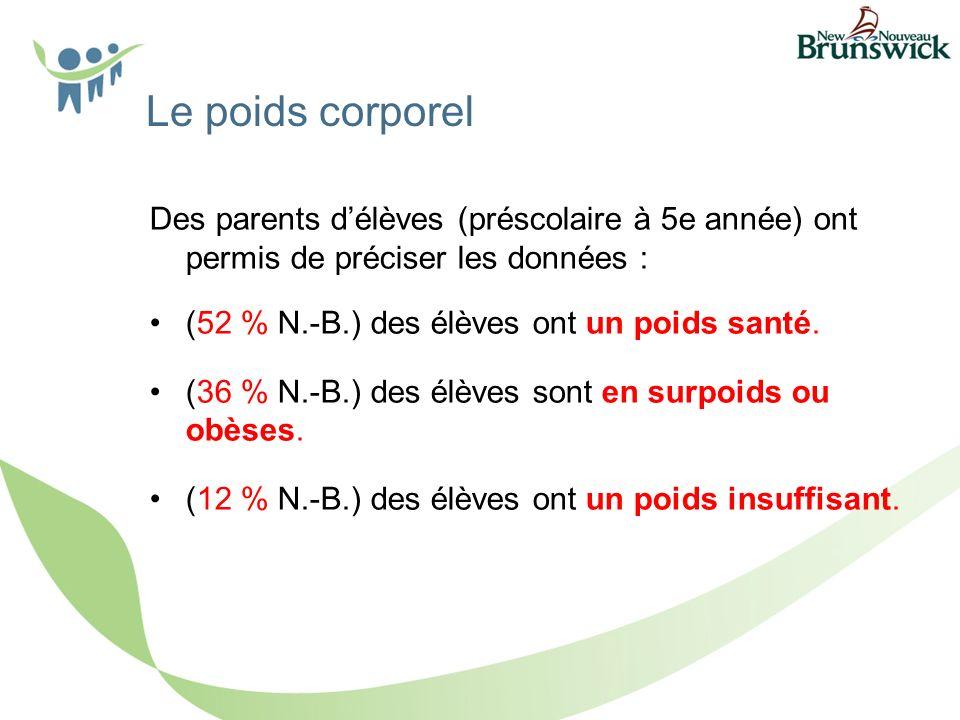 Des parents délèves (préscolaire à 5e année) ont permis de préciser les données : (52 % N.-B.) des élèves ont un poids santé.