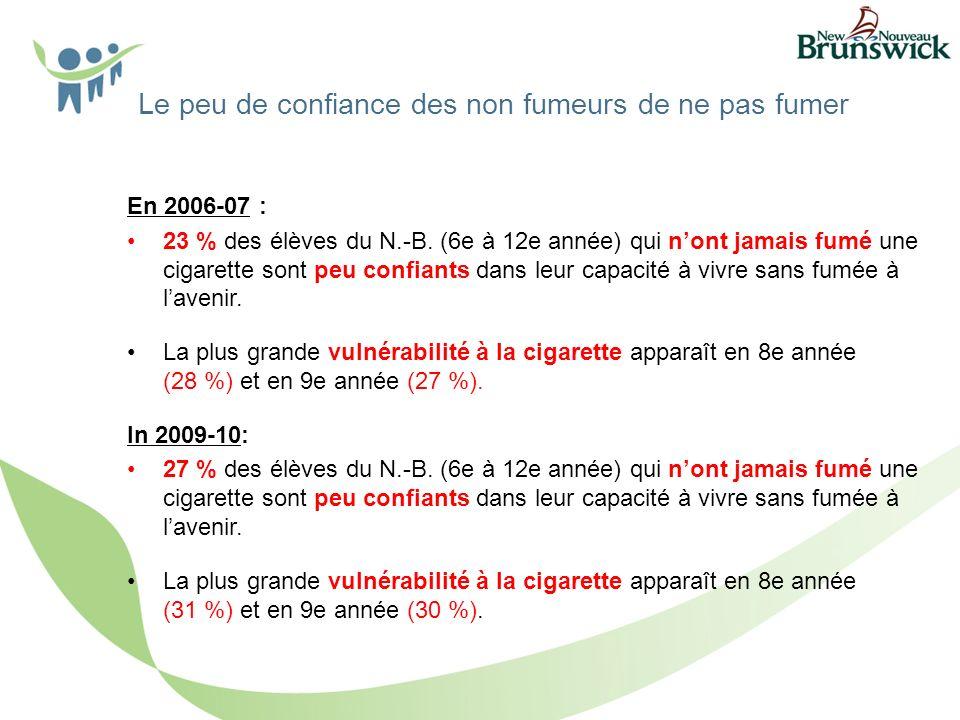 Le peu de confiance des non fumeurs de ne pas fumer En 2006-07 : 23 % des élèves du N.-B.
