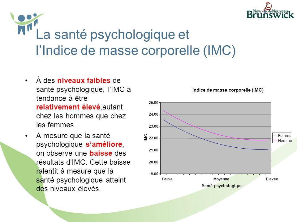 La santé psychologique et lIndice de masse corporelle (IMC) À des niveaux faibles de santé psychologique, lIMC a tendance à être relativement élevé,autant chez les hommes que chez les femmes.