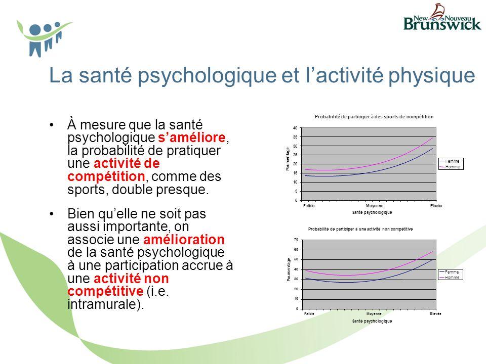 La santé psychologique et lactivité physique À mesure que la santé psychologique saméliore, la probabilité de pratiquer une activité de compétition, comme des sports, double presque.