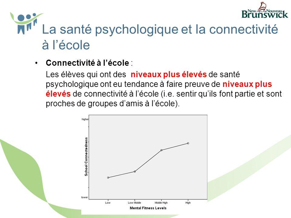 La santé psychologique et la connectivité à lécole Connectivité à lécole : Les élèves qui ont des niveaux plus élevés de santé psychologique ont eu tendance à faire preuve de niveaux plus élevés de connectivité à lécole (i.e.