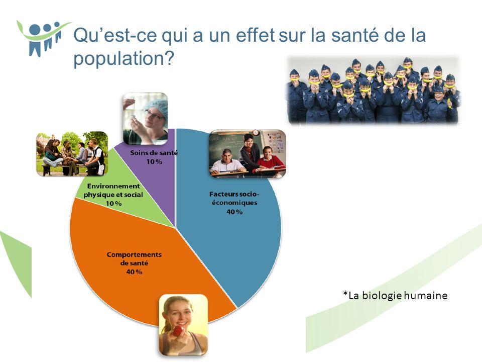 Quest-ce qui a un effet sur la santé de la population? *La biologie humaine