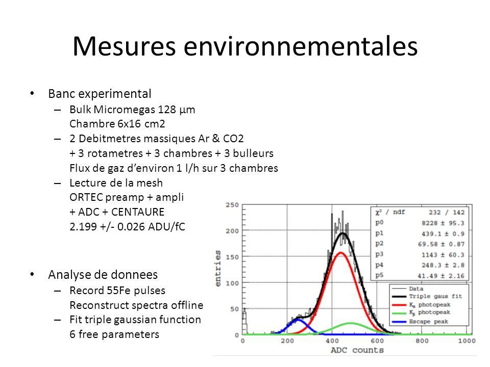 Mesures environnementales Banc experimental – Bulk Micromegas 128 μm Chambre 6x16 cm2 – 2 Debitmetres massiques Ar & CO2 + 3 rotametres + 3 chambres + 3 bulleurs Flux de gaz denviron 1 l/h sur 3 chambres – Lecture de la mesh ORTEC preamp + ampli + ADC + CENTAURE 2.199 +/- 0.026 ADU/fC Analyse de donnees – Record 55Fe pulses Reconstruct spectra offline – Fit triple gaussian function 6 free parameters