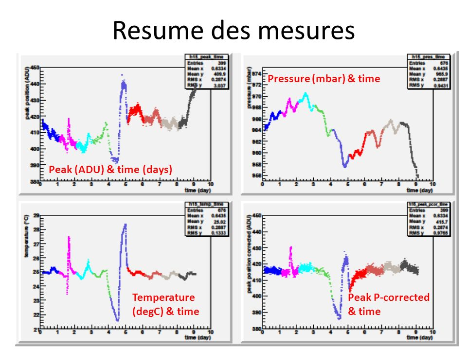 Resume des mesures Peak (ADU) & time (days) Pressure (mbar) & time Temperature (degC) & time Peak P-corrected & time