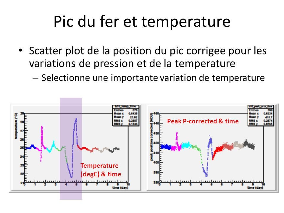 Pic du fer et temperature Scatter plot de la position du pic corrigee pour les variations de pression et de la temperature – Selectionne une importante variation de temperature Peak P-corrected & time Temperature (degC) & time