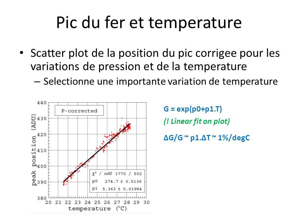 Pic du fer et temperature Scatter plot de la position du pic corrigee pour les variations de pression et de la temperature – Selectionne une importante variation de temperature G = exp(p0+p1.T) ΔG/G ~ p1.ΔT ~ 1%/degC (.