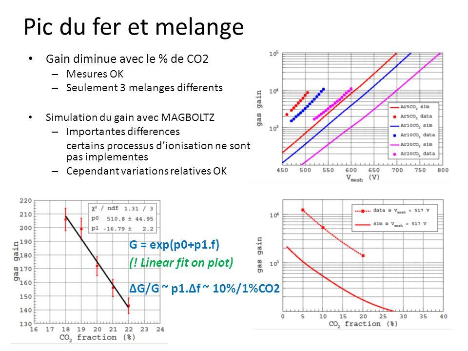 Pic du fer et melange Gain diminue avec le % de CO2 – Mesures OK – Seulement 3 melanges differents Simulation du gain avec MAGBOLTZ – Importantes differences certains processus dionisation ne sont pas implementes – Cependant variations relatives OK G = exp(p0+p1.f) ΔG/G ~ p1.Δf ~ 10%/1%CO2 (.