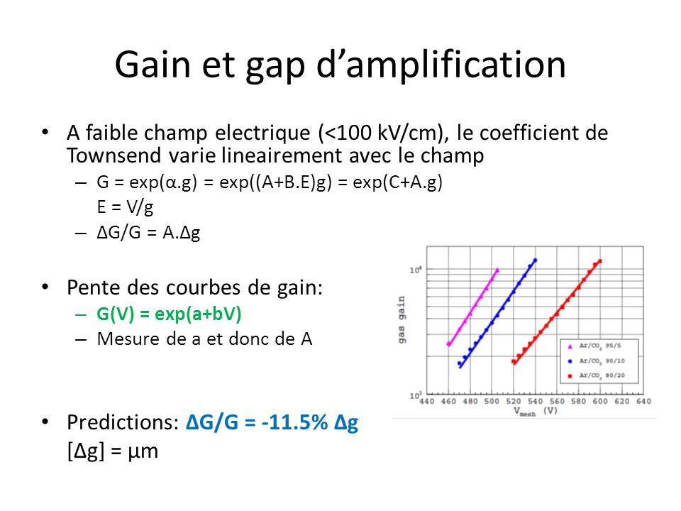 Gain et gap damplification A faible champ electrique (<100 kV/cm), le coefficient de Townsend varie lineairement avec le champ – G = exp(α.g) = exp((A+B.E)g) = exp(C+A.g) E = V/g – ΔG/G = A.Δg Pente des courbes de gain: – G(V) = exp(a+bV) – Mesure de a et donc de A Predictions: ΔG/G = -11.5% Δg [Δg] = μm