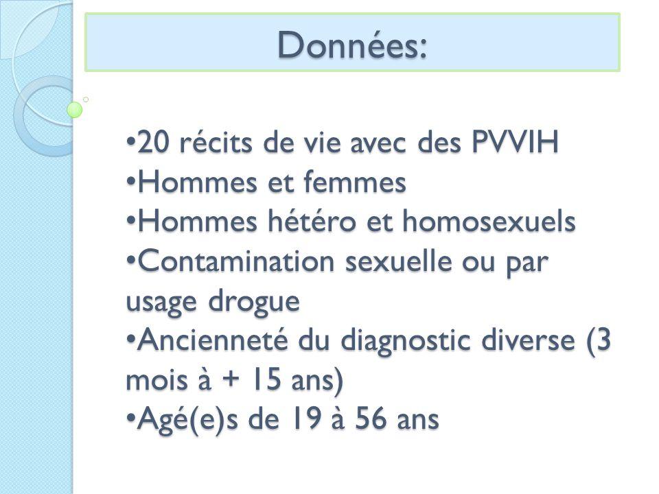 Données : 20 récits de vie avec des PVVIH 20 récits de vie avec des PVVIH Hommes et femmes Hommes et femmes Hommes hétéro et homosexuels Hommes hétéro et homosexuels Contamination sexuelle ou par usage drogue Contamination sexuelle ou par usage drogue Ancienneté du diagnostic diverse (3 mois à + 15 ans) Ancienneté du diagnostic diverse (3 mois à + 15 ans) Agé(e)s de 19 à 56 ans Agé(e)s de 19 à 56 ans