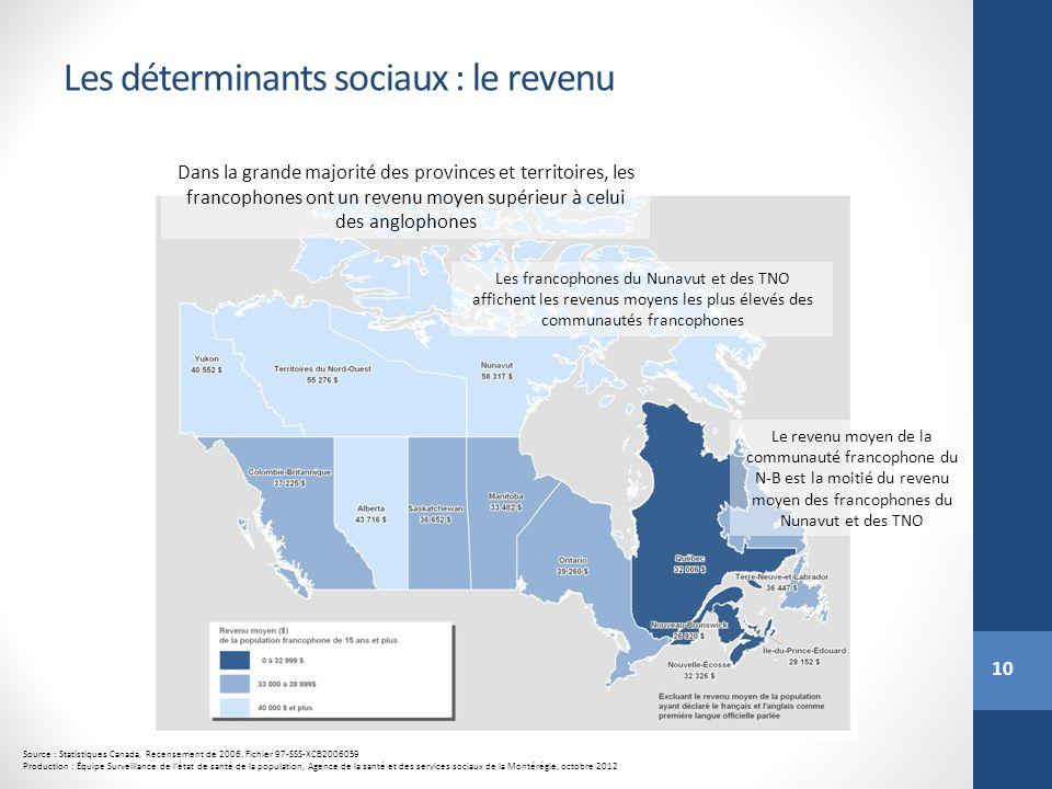 10 Les déterminants sociaux : le revenu Source : Statistiques Canada, Recensement de 2006. Fichier 97-SSS-XCB2006059 Production : Équipe Surveillance
