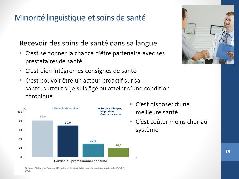 15 Minorité linguistique et soins de santé Recevoir des soins de santé dans sa langue Cest se donner la chance dêtre partenaire avec ses prestataires