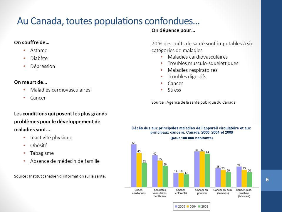 6 Au Canada, toutes populations confondues… On souffre de… Asthme Diabète Dépression On meurt de… Maladies cardiovasculaires Cancer Les conditions qui