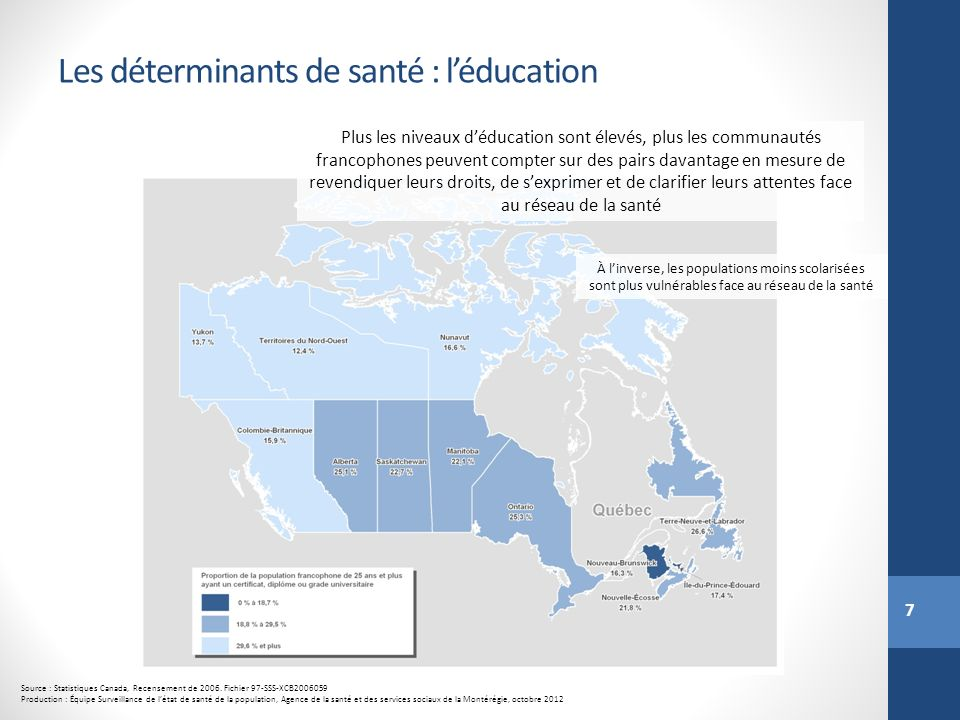 7 Les déterminants de santé : léducation Source : Statistiques Canada, Recensement de 2006. Fichier 97-SSS-XCB2006059 Production : Équipe Surveillance