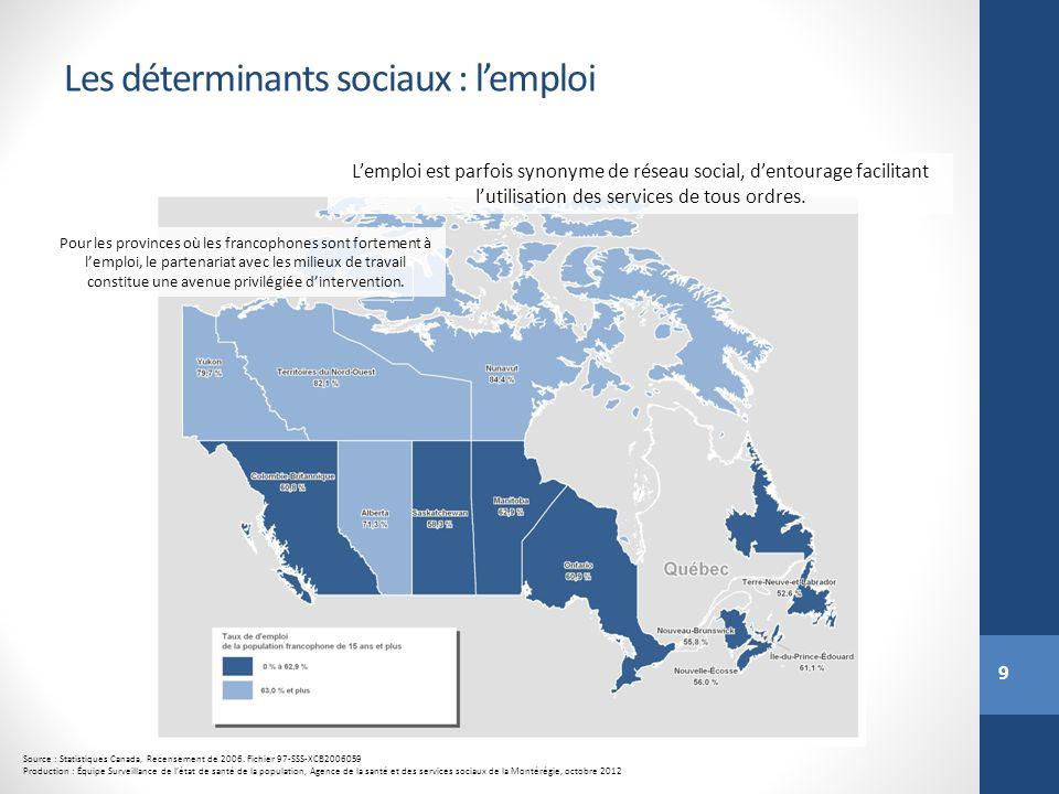 9 Les déterminants sociaux : lemploi Source : Statistiques Canada, Recensement de 2006. Fichier 97-SSS-XCB2006059 Production : Équipe Surveillance de