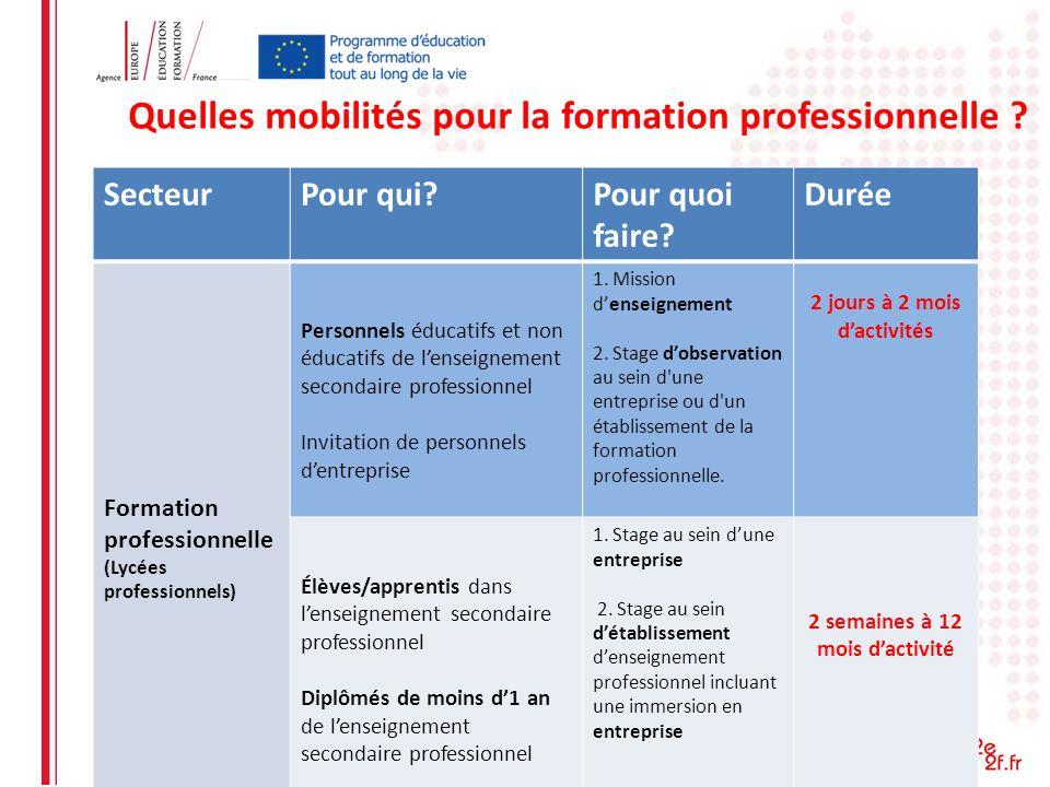 Quelles mobilités pour la formation professionnelle ? SecteurPour qui?Pour quoi faire? Durée Formation professionnelle (Lycées professionnels) Personn