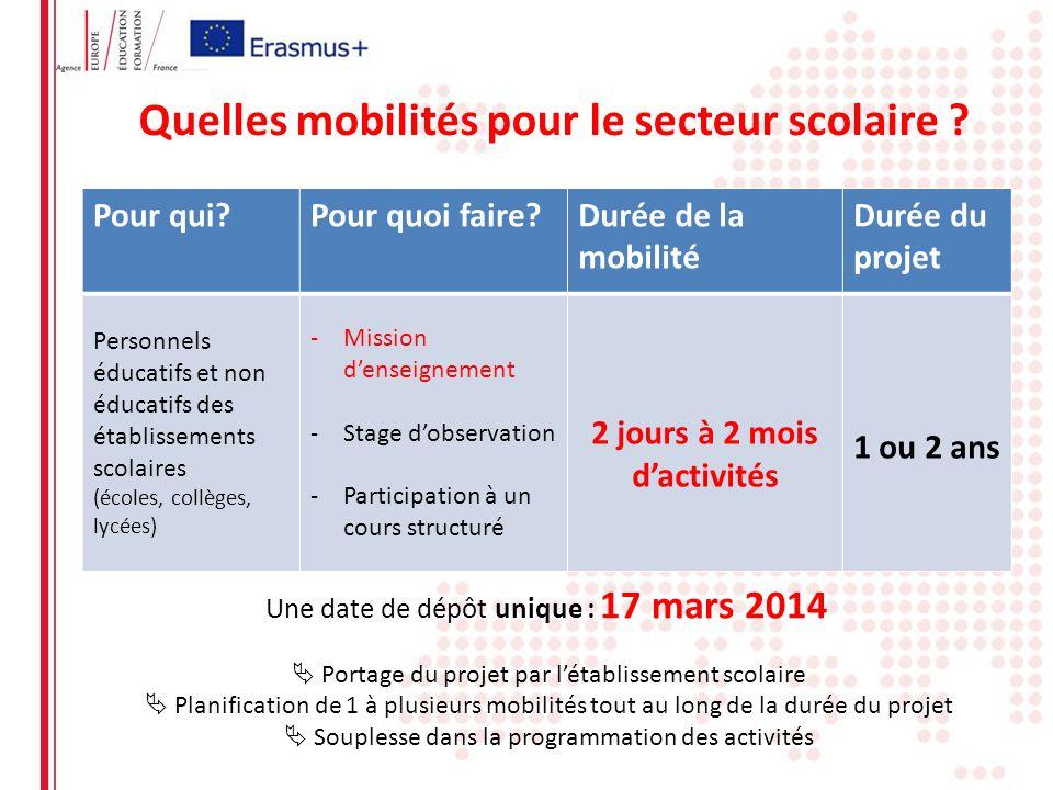 Quelles mobilités pour le secteur scolaire ? Pour qui?Pour quoi faire?Durée de la mobilité Durée du projet Personnels éducatifs et non éducatifs des é