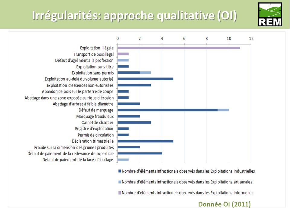 Irrégularités: approche qualitative (OI) Donnée OI (2011)