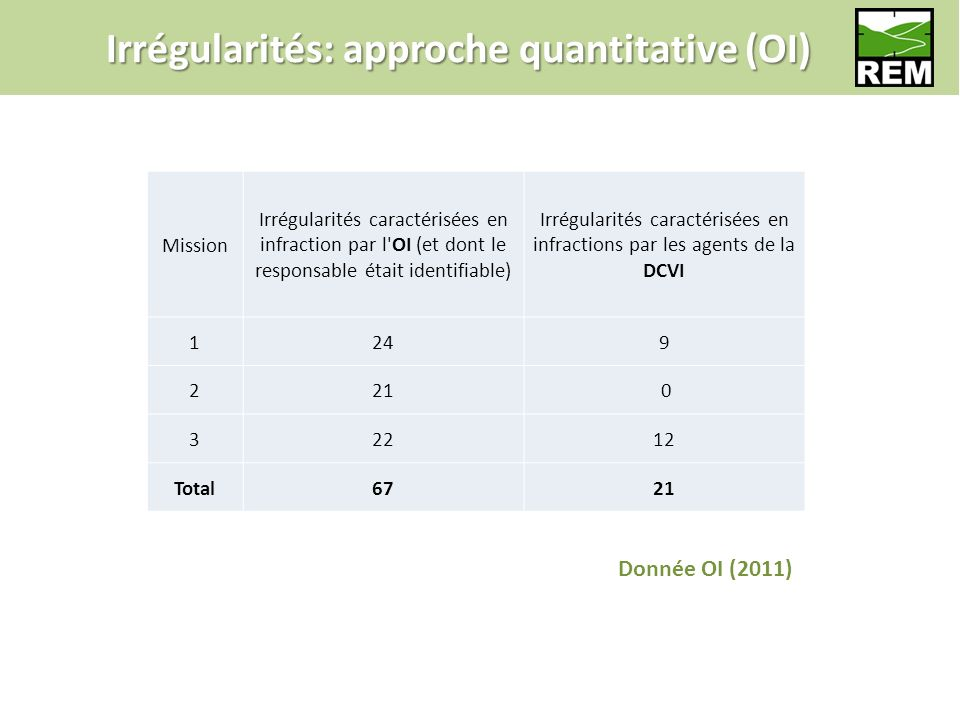 Irrégularités: approche quantitative (OI) Mission Irrégularités caractérisées en infraction par l OI (et dont le responsable était identifiable) Irrégularités caractérisées en infractions par les agents de la DCVI 1249 221 0 32212 Total6721 Donnée OI (2011)