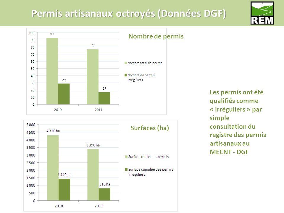 Permis artisanaux octroyés (Données DGF) Surfaces (ha) Nombre de permis Les permis ont été qualifiés comme « irréguliers » par simple consultation du registre des permis artisanaux au MECNT - DGF