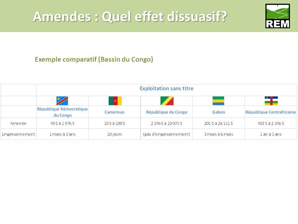 Amendes : Quel effet dissuasif Exemple comparatif (Bassin du Congo)