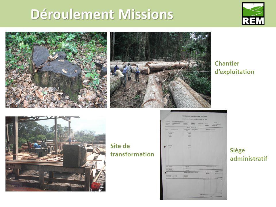 Déroulement Missions Siège administratif Chantier dexploitation Site de transformation