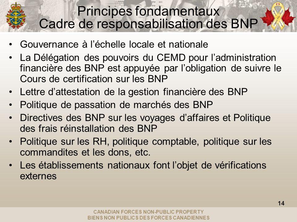 CANADIAN FORCES NON-PUBLIC PROPERTY BIENS NON PUBLICS DES FORCES CANADIENNES Principes fondamentaux Cadre de responsabilisation des BNP Gouvernance à