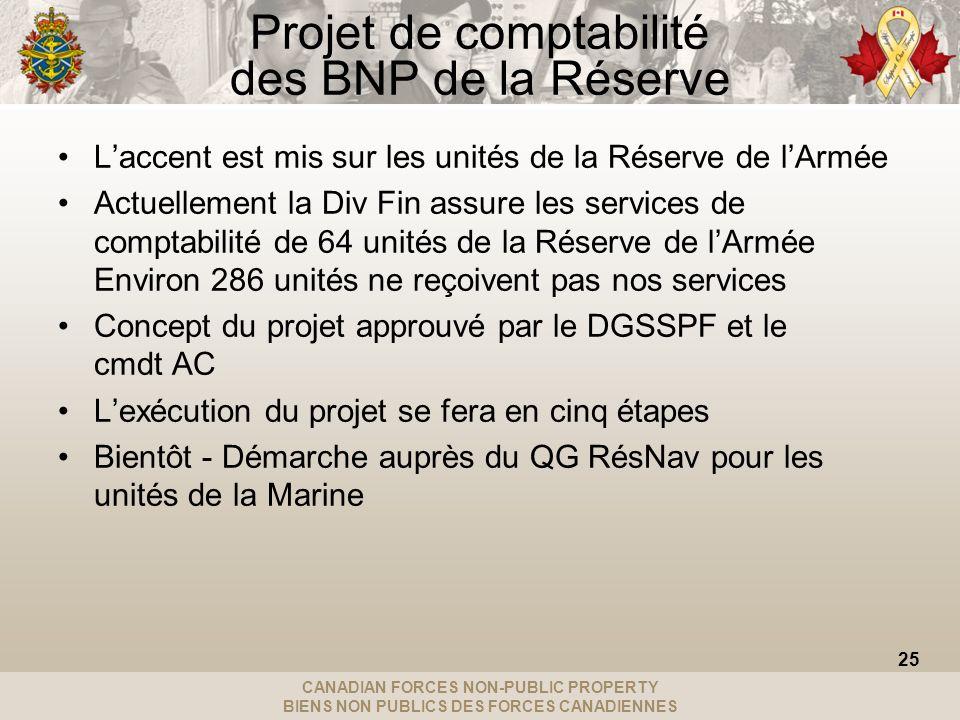 CANADIAN FORCES NON-PUBLIC PROPERTY BIENS NON PUBLICS DES FORCES CANADIENNES Projet de comptabilité des BNP de la Réserve Laccent est mis sur les unités de la Réserve de lArmée Actuellement la Div Fin assure les services de comptabilité de 64 unités de la Réserve de lArmée Environ 286 unités ne reçoivent pas nos services Concept du projet approuvé par le DGSSPF et le cmdt AC Lexécution du projet se fera en cinq étapes Bientôt - Démarche auprès du QG RésNav pour les unités de la Marine 25