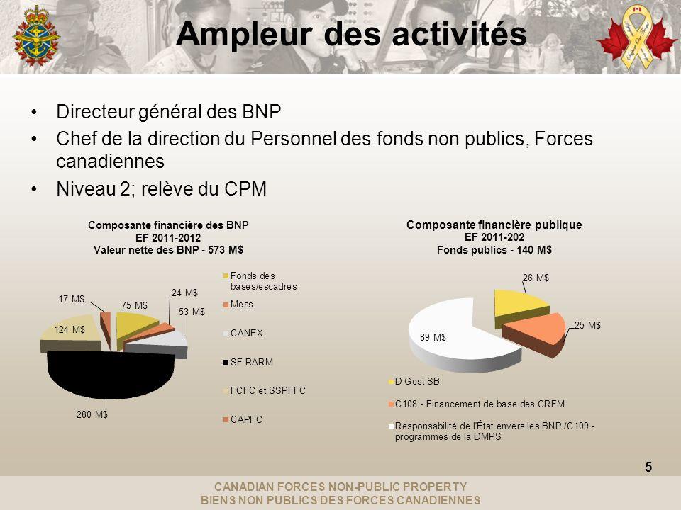 CANADIAN FORCES NON-PUBLIC PROPERTY BIENS NON PUBLICS DES FORCES CANADIENNES Ampleur des activités Directeur général des BNP Chef de la direction du P