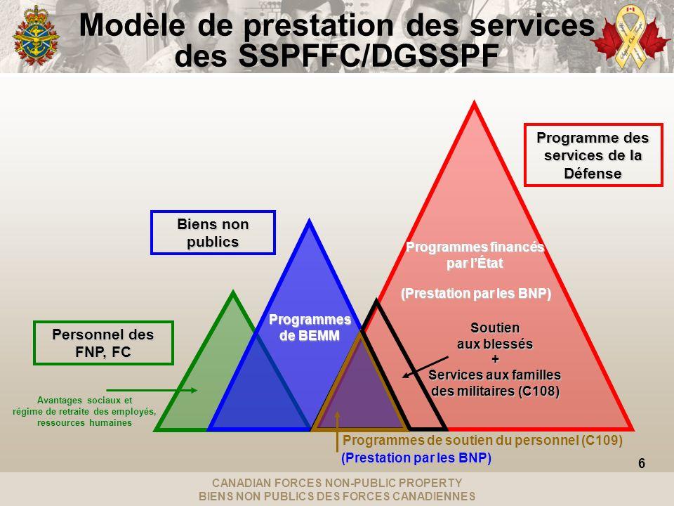 CANADIAN FORCES NON-PUBLIC PROPERTY BIENS NON PUBLICS DES FORCES CANADIENNES Programme des services de la Défense Modèle de prestation des services de