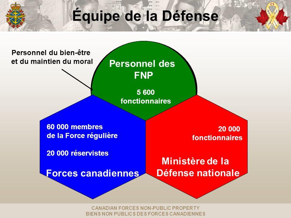 CANADIAN FORCES NON-PUBLIC PROPERTY BIENS NON PUBLICS DES FORCES CANADIENNES Équipe de la Défense Personnel des FNP Forces canadiennes Ministère de la