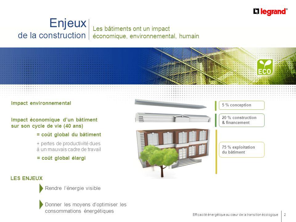 2 Efficacité énergétique au cœur de la transition écologique Enjeux de la construction Les bâtiments ont un impact économique, environnemental, humain