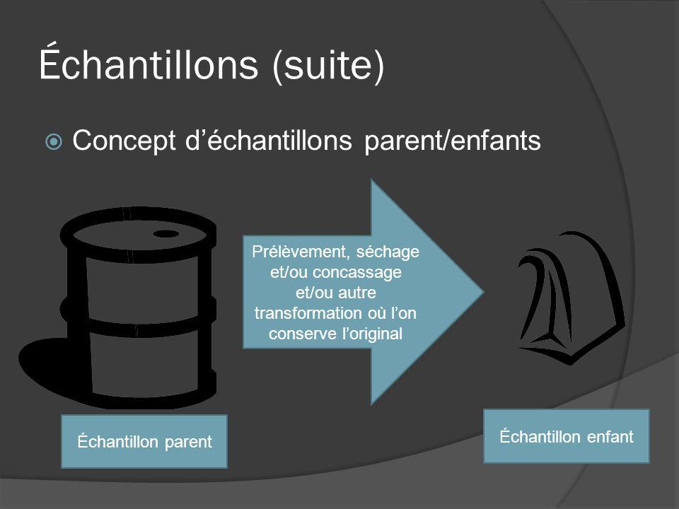 Échantillons (suite) Concept déchantillons parent/enfants Prélèvement, séchage et/ou concassage et/ou autre transformation où lon conserve loriginal Échantillon parent Échantillon enfant