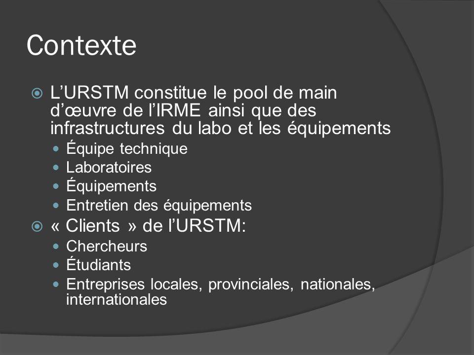 Contexte LURSTM constitue le pool de main dœuvre de lIRME ainsi que des infrastructures du labo et les équipements Équipe technique Laboratoires Équipements Entretien des équipements « Clients » de lURSTM: Chercheurs Étudiants Entreprises locales, provinciales, nationales, internationales