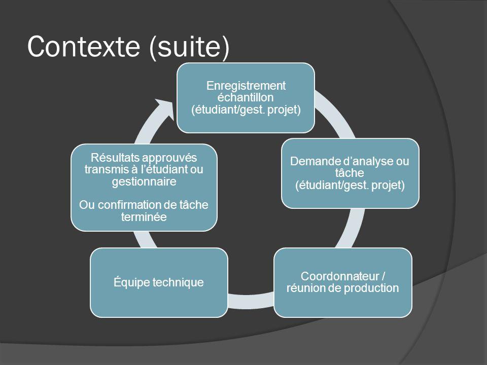 Contexte (suite) Enregistrement échantillon (étudiant/gest.
