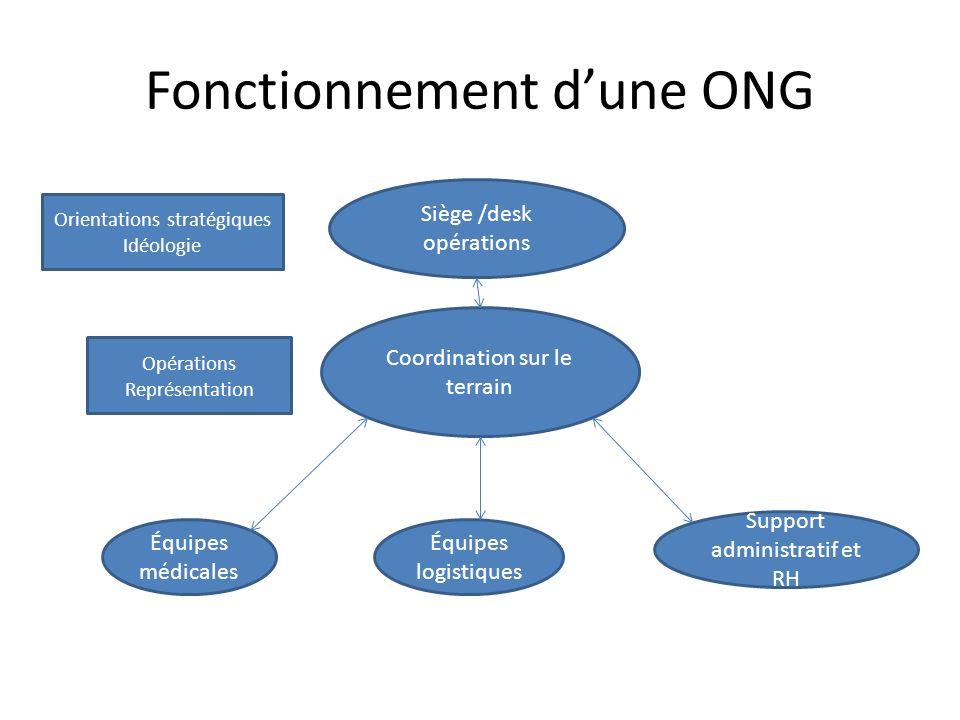 Fonctionnement dune ONG Siège /desk opérations Coordination sur le terrain Équipes médicales Équipes logistiques Support administratif et RH Orientations stratégiques Idéologie Opérations Représentation
