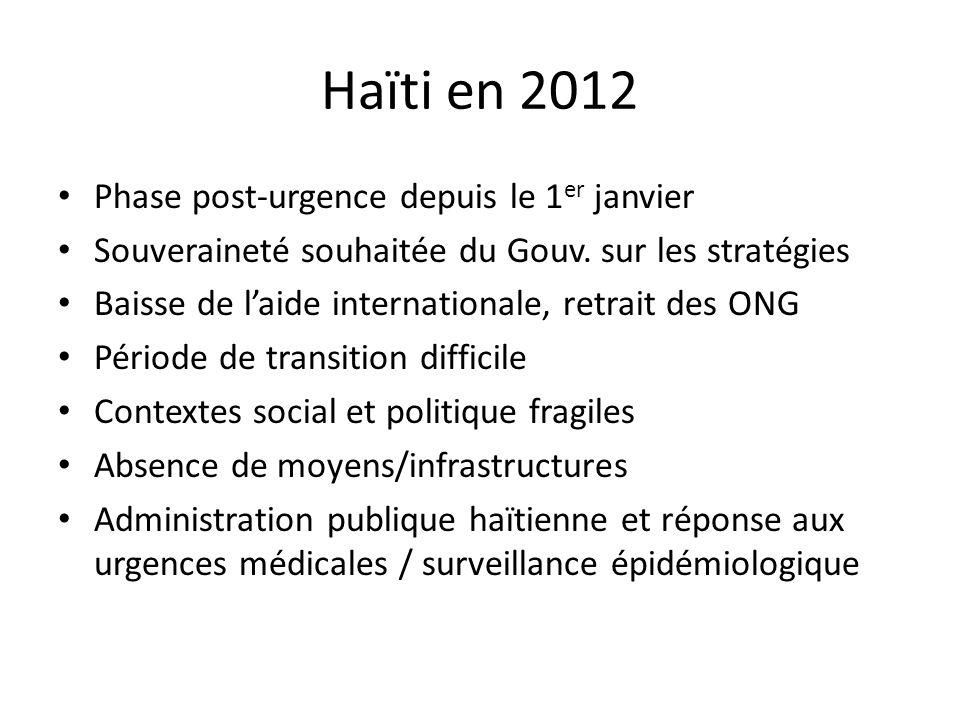 Haïti en 2012 Phase post-urgence depuis le 1 er janvier Souveraineté souhaitée du Gouv. sur les stratégies Baisse de laide internationale, retrait des