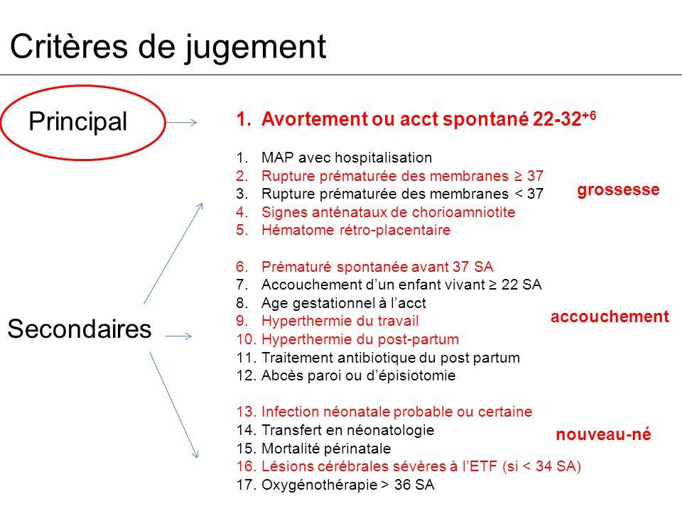 Critères de jugement 1.Avortement ou acct spontané 22-32 +6 1.MAP avec hospitalisation 2.Rupture prématurée des membranes 37 3.Rupture prématurée des