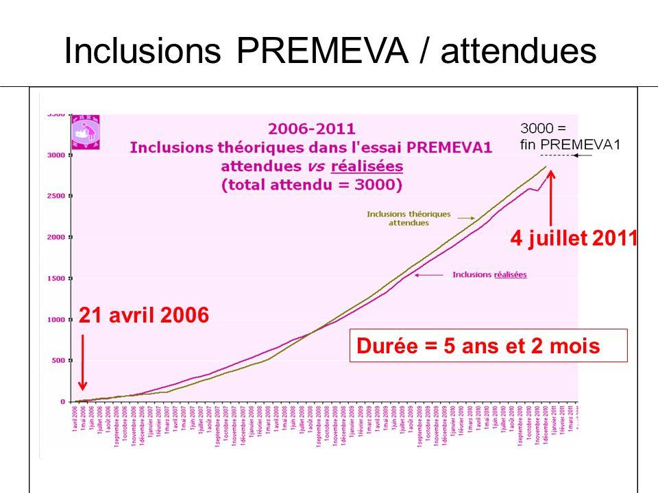 Inclusions PREMEVA / attendues 21 avril 2006 4 juillet 2011 Durée = 5 ans et 2 mois