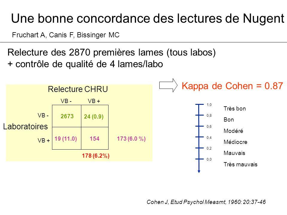 Une bonne concordance des lectures de Nugent Relecture CHRU Laboratoires VB - VB + VB -VB + 24 (0.9) 19 (11.0)154 2673 173 (6.0 %) 178 (6.2%) Fruchart